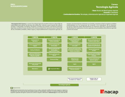 Malla de la Carrera Tecnología Agrícola INACAP