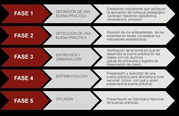 Buenas pr cticas docentes for Que es practica de oficina